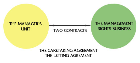 The Letting Agreement, The Caretaking Agreement
